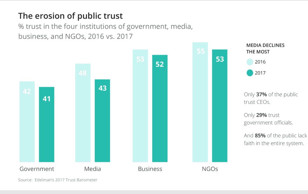 انخفاض معدلات الثقة العامة في المؤسسات الحكومية والإعلامية والتجارية والمنظمات الغير حكومية لسنة 2017 مقابل سنة 2016.