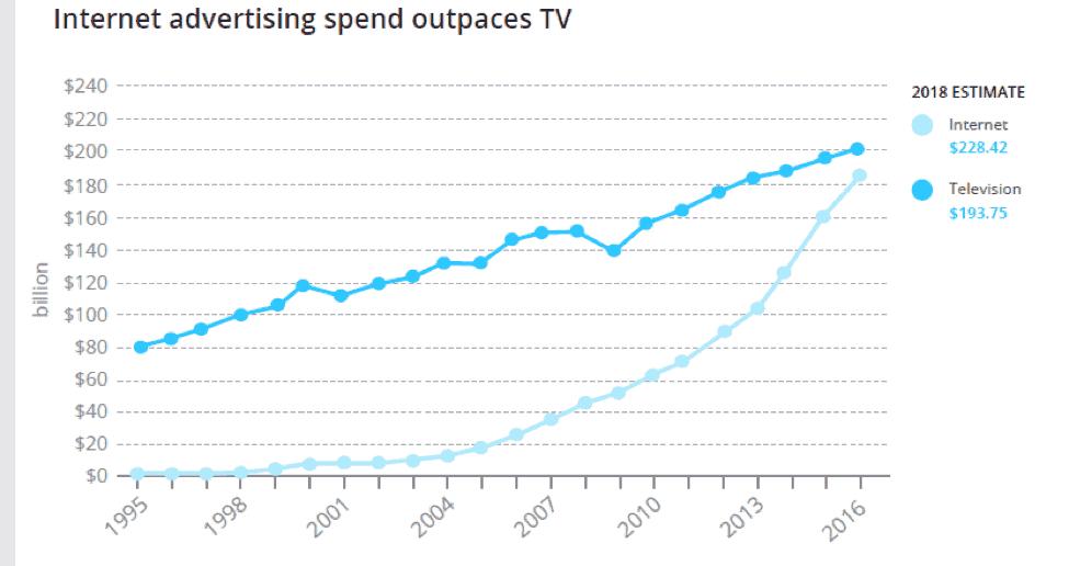 الإنفاق على الإعلانات التليفزيونية مقابل الإنفاق على الإعلانات على الانترنت