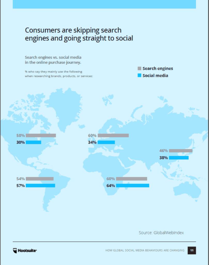توجهات العالم في تخطي محركات البحث واللجوء لمواقع التواصل الاجتماعي
