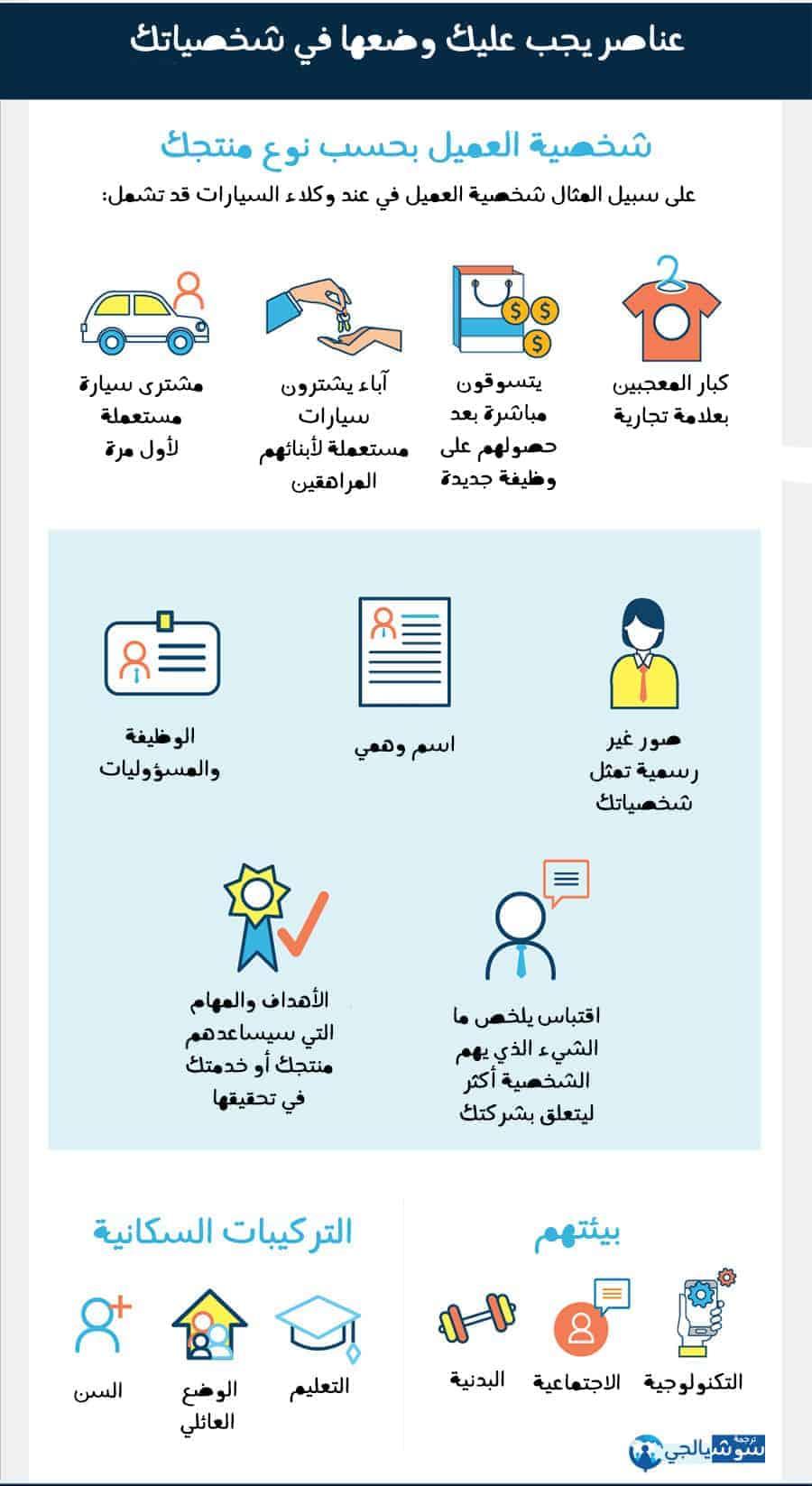 ٦ خطوات لإنشاء شخصية العميل