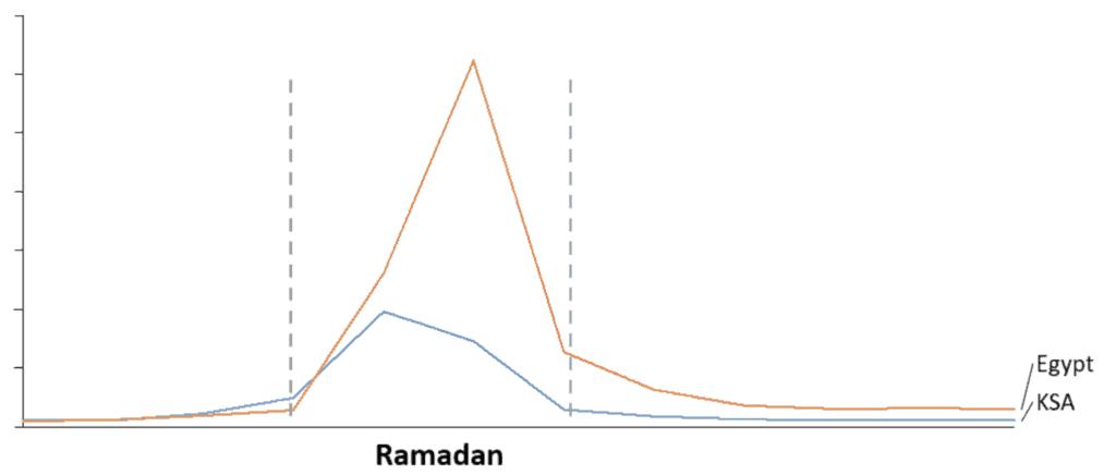 البحث عن إعلانات رمضان على يوتيوب (2017)