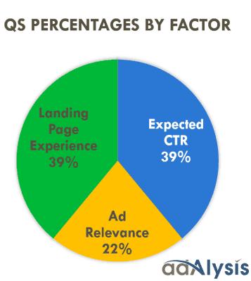 احترف إعلانات جوجل الجزء الخامس - اضبط مجموعتك الإعلانية 3