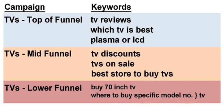احترف إعلانات جوجل الجزء الرابع - الكلمات المفتاحية وكيفية اختيارها 5