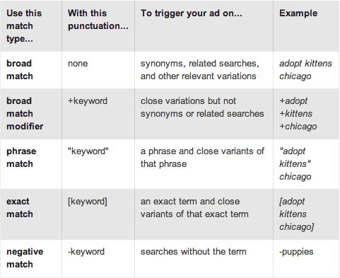 احترف إعلانات جوجل الجزء الحادي عشر