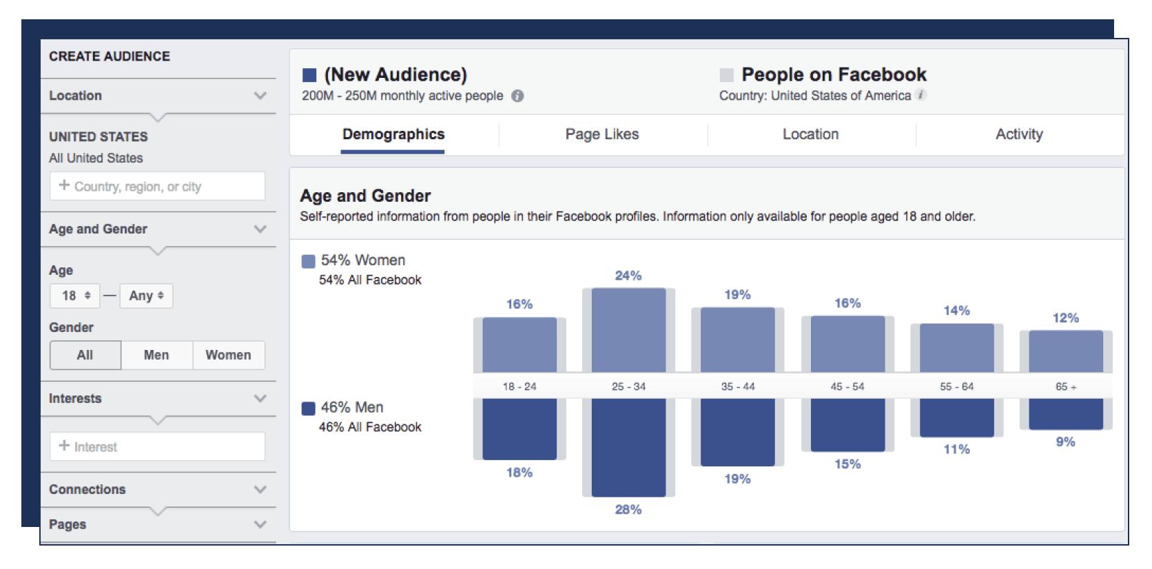 الدمج بين إعلانات جوجل وفيسبوك لزيادة التحويلات خلال رحلة العميل 6